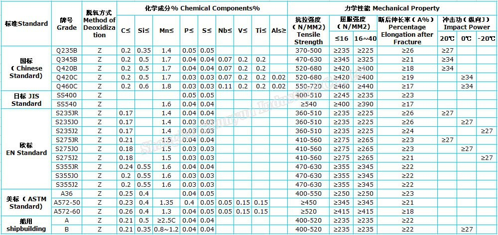 Hot Rolled Checker Plate Weight With Grade A36from Shanghai ...