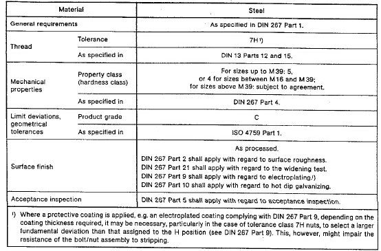 Din 555 M5 To M100x6 Hexagon Nuts Product Grade C Baoji Factory ...