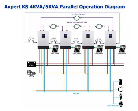 Pure Sine Wave Inverter Infini Solar Hybrid Inverter 3000w