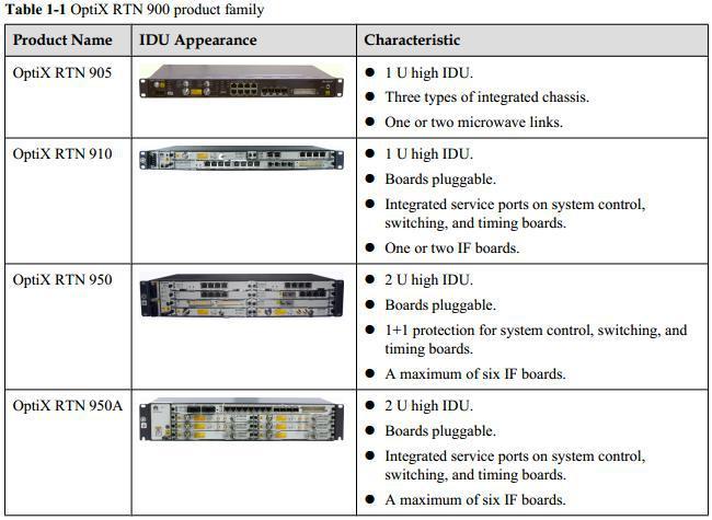 Huawei optix rtn 950 support guide, manuals & pdf – huawei.