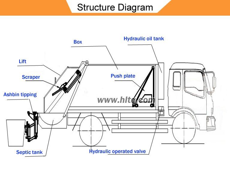pickup truck diagram garbage truck diagram #3