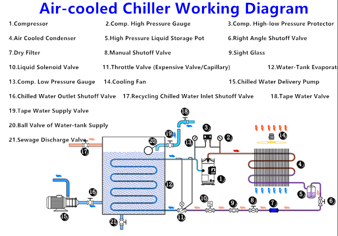 Carrier Carrier Air Cooled Chiller Air Cooler Economic Chiller China Water Cooled Chiller
