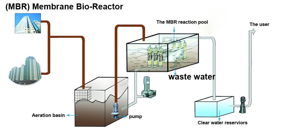 Mini Wastewater Treatment Plant : Package pvdf small mini domestic waste water sewage