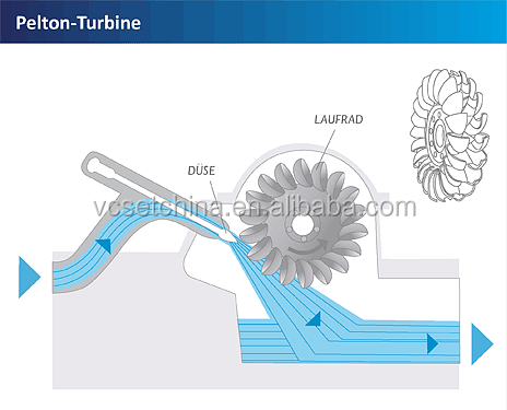 Pelton turbine price with quality guaranteed high water head