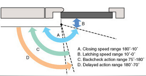 Hydraulic speed adjustable door closer with sliding arm  sc 1 st  Alibaba & Hydraulic Speed Adjustable Door Closer With Sliding Arm - Buy Door ...