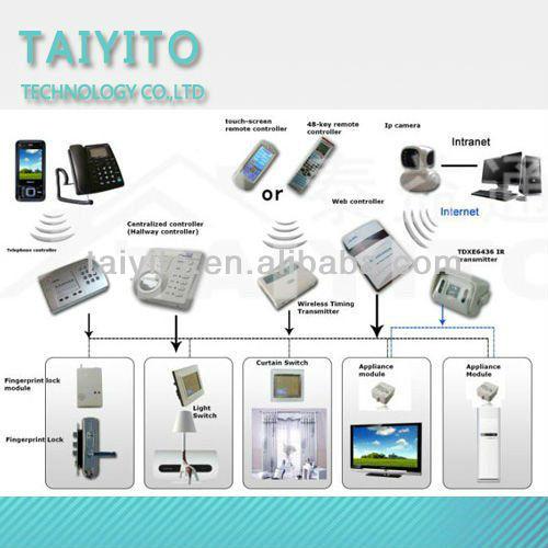 x10 plc smart home control system x10 plc smart home control system