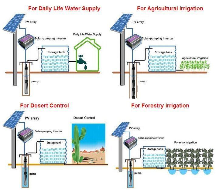 Solar borehole pumps for solar power irrigation system buy solar borehole pumps for solar power irrigation system sciox Image collections