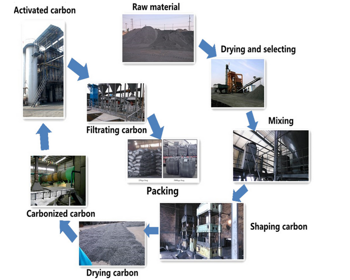 Oil Bleaching Agent Pellet Activated Carbon For Oil Refining