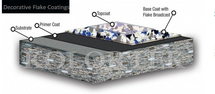 Mica Flakes Floor Chips Metallic Epoxy Resin Powder