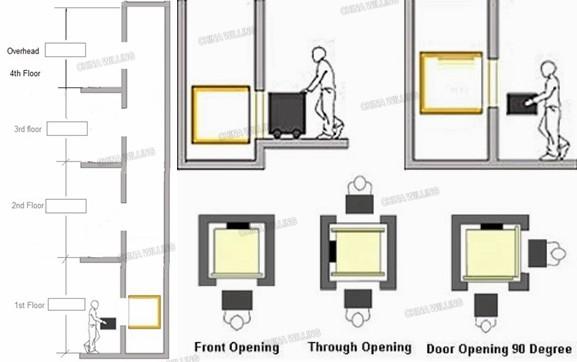 Eletirc restaurant food elevator china dumbwaiter lift for Dumbwaiter plans