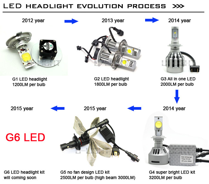 Wholesale Factory car LED headlight with PHILIPD1723 chip more