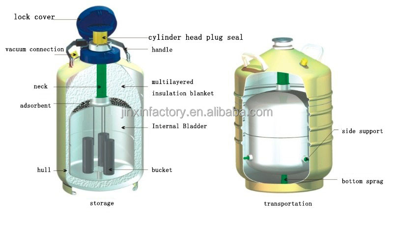 cryogenic pressure vessel design pdf