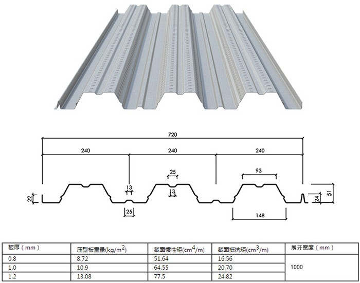 Roof thickness philippines galvanized corrugated roof for Roof decking thickness