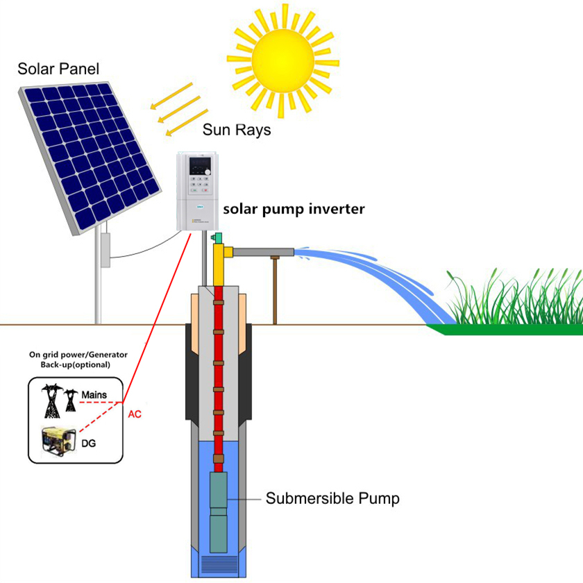 30KW 40HP solar power water pump with 40-160 m3/h water flow for agriculture irrigation