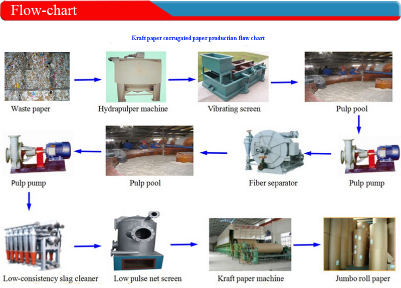 paper production chart