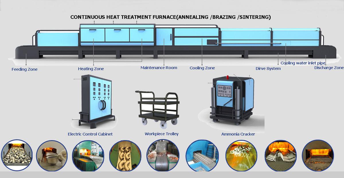Foshan Rongdongsheng Furnace Industry Co., Ltd. - Heat treatment ...