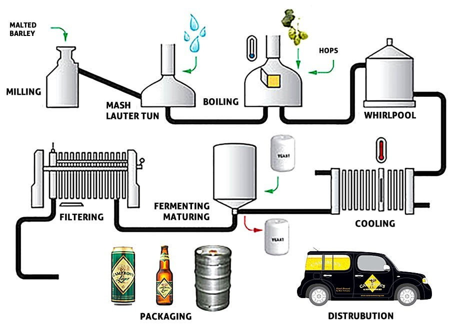 process of manufacturing beer Malting - a three-step process malt is often called the heart of beer for good reason malted barley, or malt, is the basic ingredient used in the production of beer, providing complex carbohydrates and sugars necessary for fermentation, as well as contributing flavors and colors that are uniquely characteristic of beer.