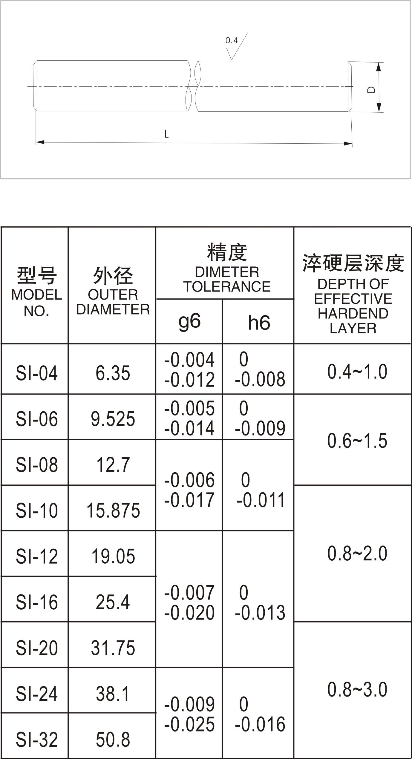 Professional Manufacturer Cheap High Quality 3D printer 12mm linear Shaft