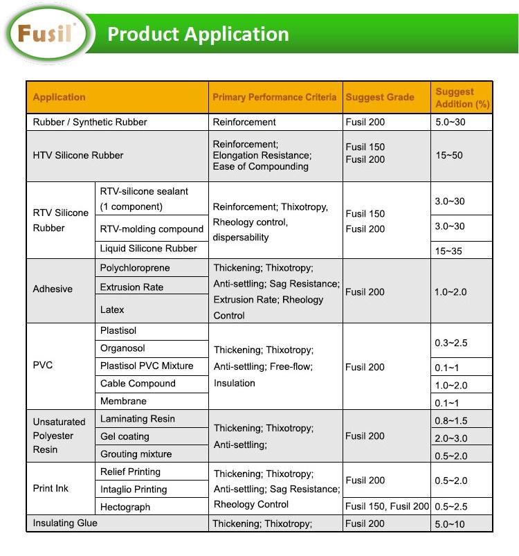 application fumed silica
