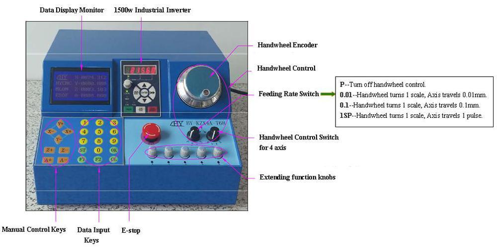 tb6600 stepper motor driver manual