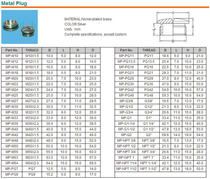 M16x1 5 Nylon Screw Plug Hole Plug M12 1 5 Breather Plug