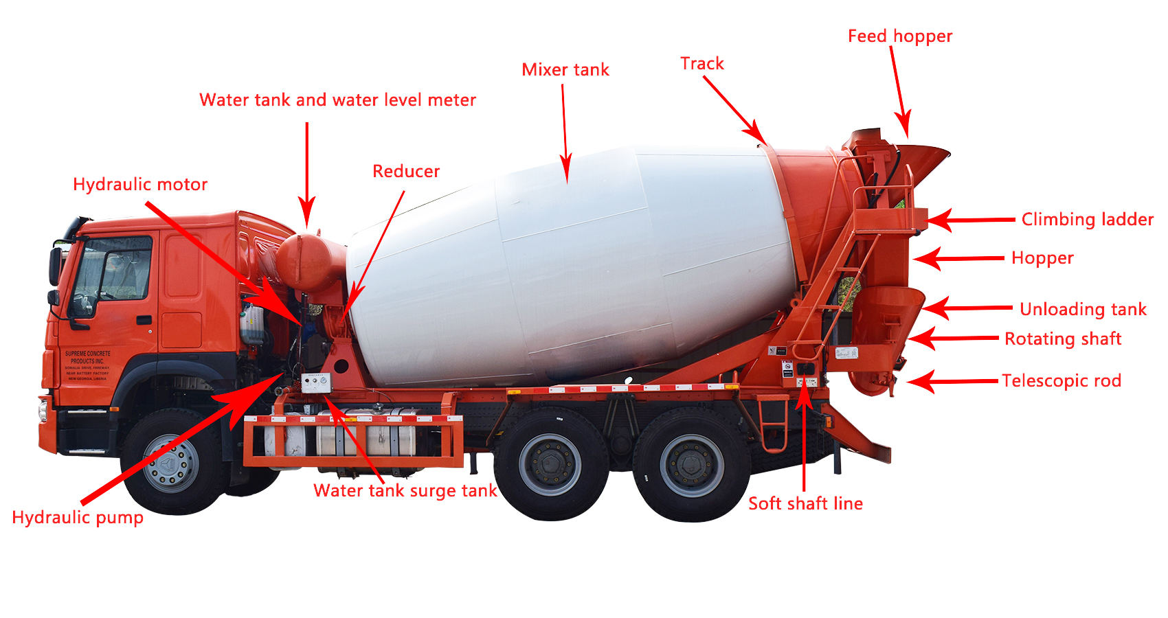 Sinotruk Howo 8x4 New Concrete Mixer Truck with Good Price for Sale