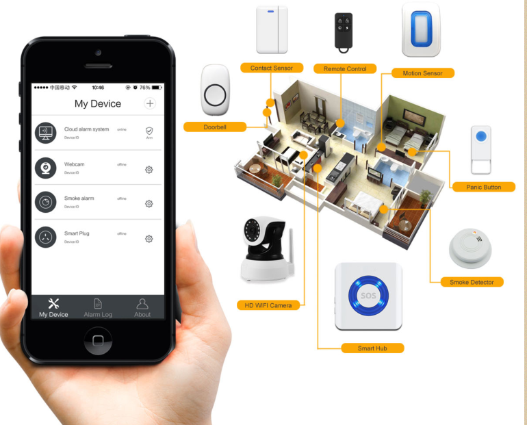 Wifi Home Alarm System With Sos Emergency Button,Android+ios App ...