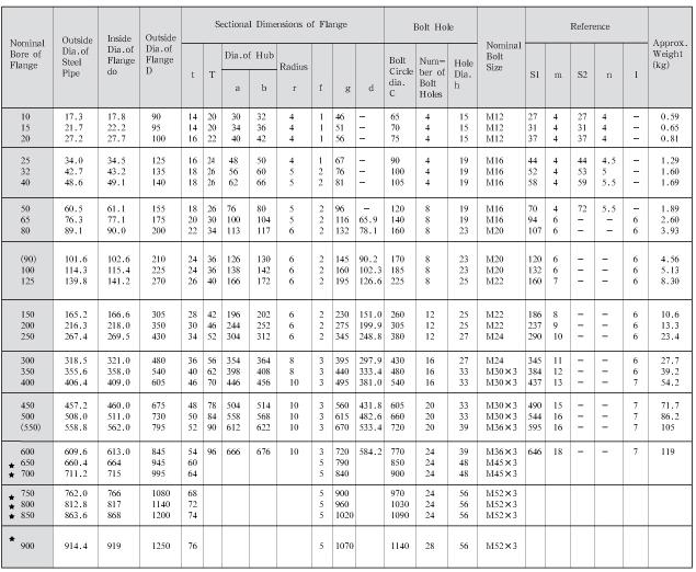 tiêu chuẩn JIS 5k 10k 16k mù mặt bích với giá cả