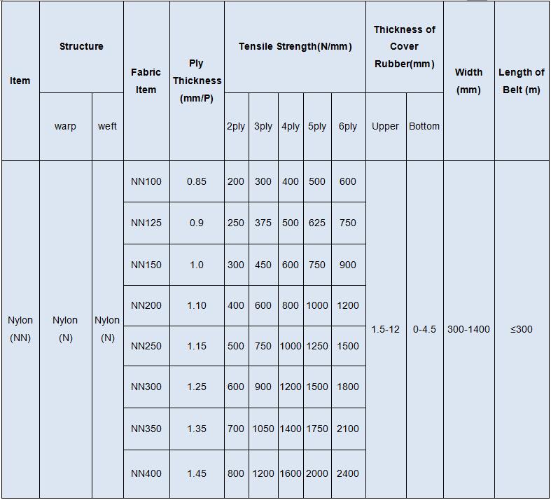 China Supplier Nn120 5plies N17 Grade Nn Rubber Conveyor Belt ...
