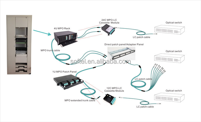 HTB1xwQ1GXXXXXbhXFXXq6xXFXXXA softel\u003e1u 19'' cold rolled rack mount fiber optic mpo mtp patch fiber optic patch panel wiring diagram at eliteediting.co