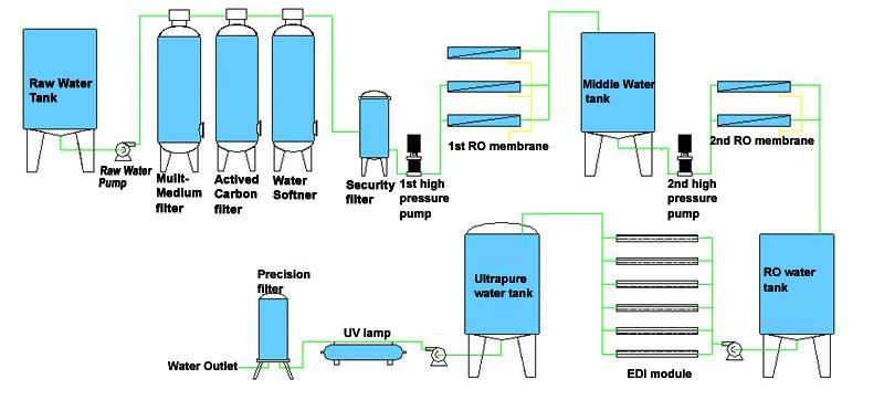 Low Price Newly Design Ro Water Purifier Plant Water Purifier ...
