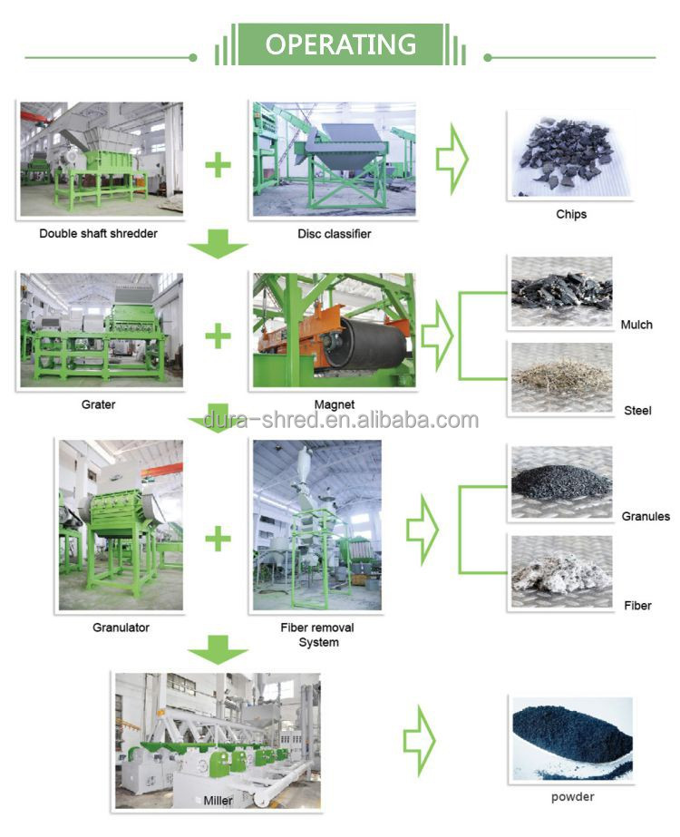Dura-Shred tire recycling production line