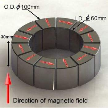 Specialized magnetic assembly ndfeb halbach array buy for Halbach array motor generator