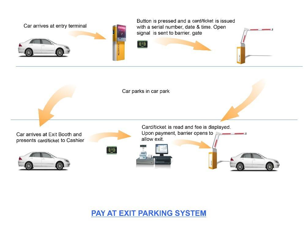 Otomatis Pembaca Kartu Rfid Sistem Manajemen Parkir Parkir