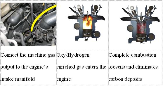 vente chaude ce certification moteur de voiture machine de nettoyage oxy hydrog ne machine de. Black Bedroom Furniture Sets. Home Design Ideas