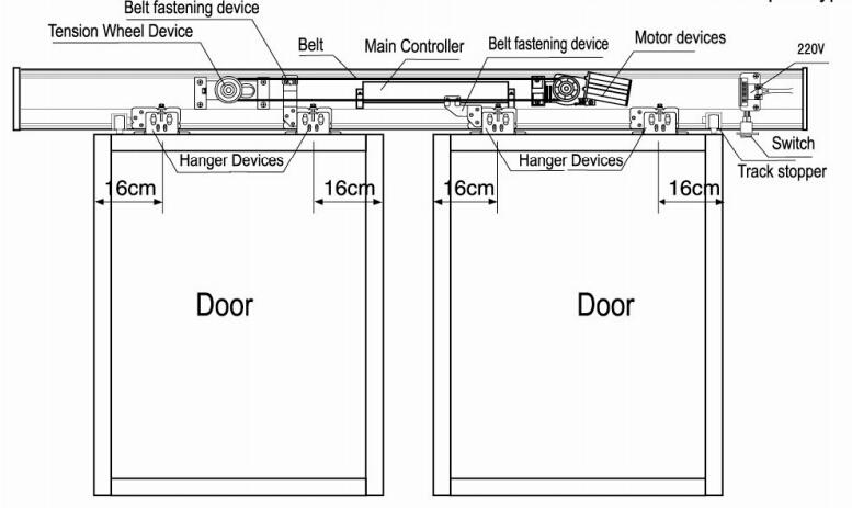 Automatic Sliding Door Operators Sliding Door Pulley