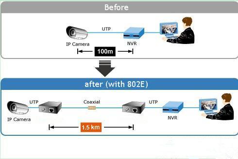 Ip To Analog Converter For Ip Camera Coaxial Lan Converter