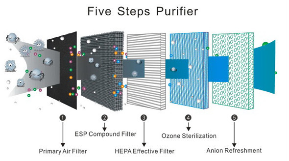 Hepa Air Purifier For Home,True Hepa Filter,Ozone Purifier