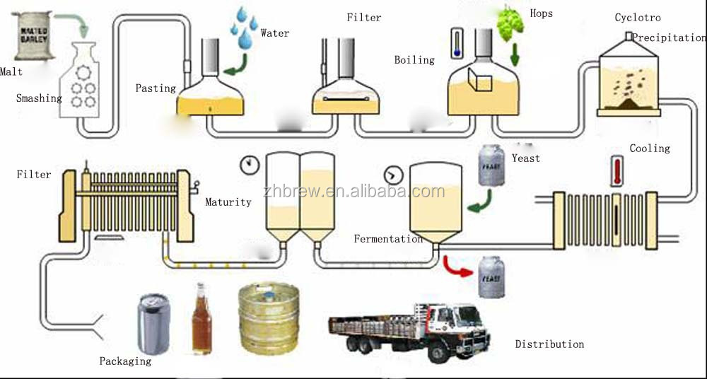 process of manufacturing beer Learn how to automate your beer production process with state of the art instrumentation equipment and software.