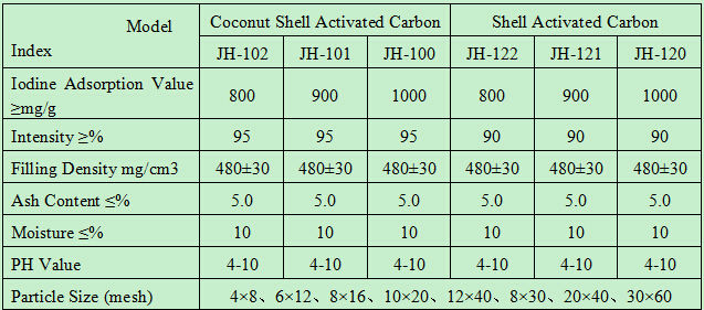 Sell Active Carbon For Canister