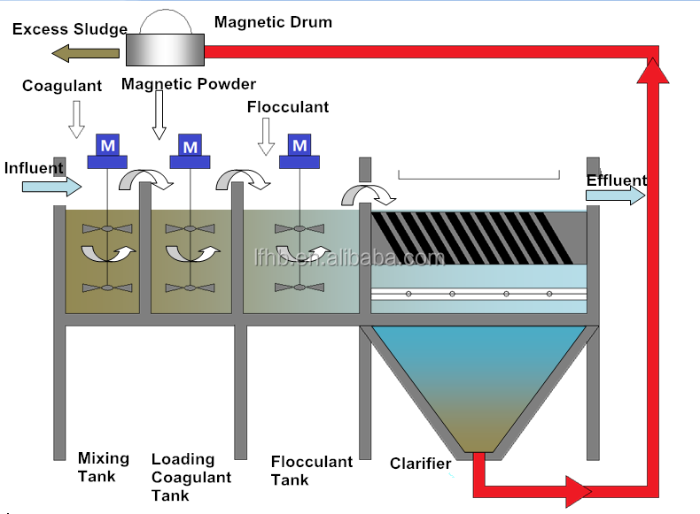 Magflow Clarifier Removal System CM1K in waste water treatment system