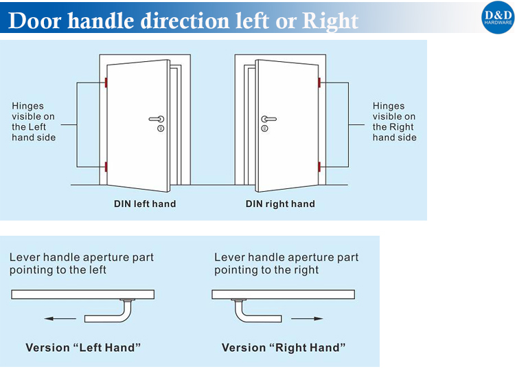 Door Handle Direction-D&D Hardware