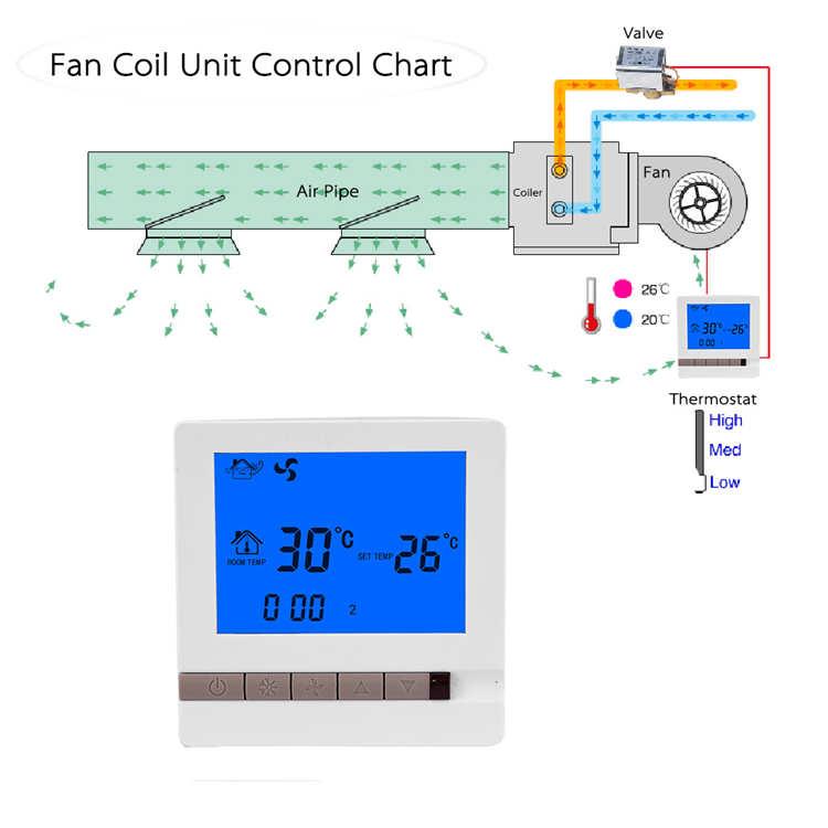 Hotel Room Auto Control System Fan Coil Temperature ... on