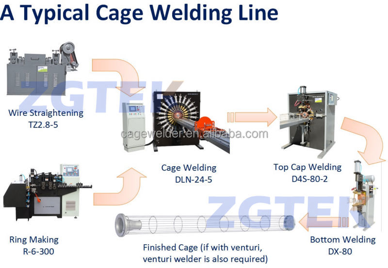 Filter Cage Welding Line, Filter Cage Welding Line Suppliers and ...