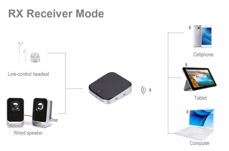 Optical Bluetooth Audio Transmitter for TV and Computer
