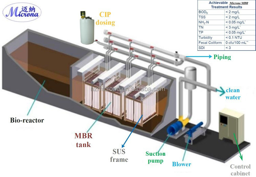 Packaged MBR wastewater treatment plant