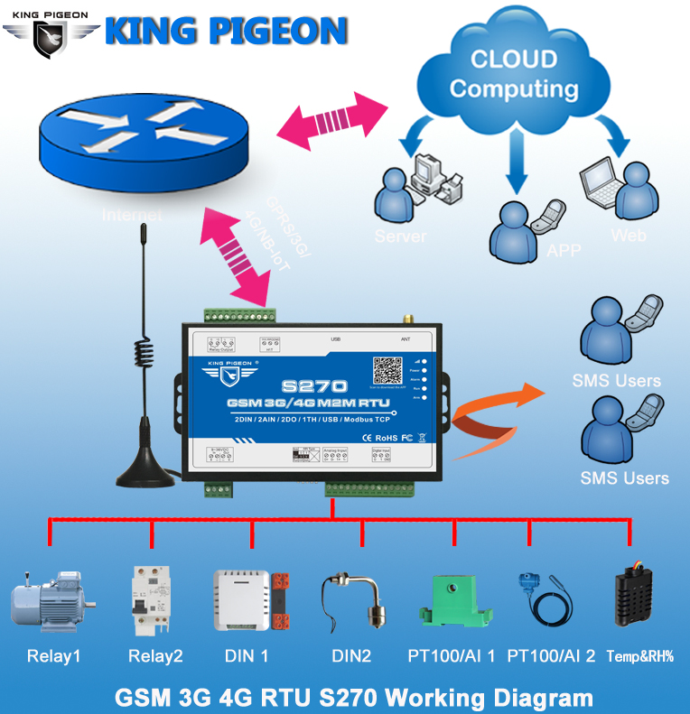 King Pigeon IOT Alarm GSM SMS Telemetrically Systems Remote Monitoring S271