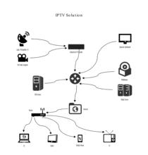 IP Streaming Encoder+IPTV Software+ Decoder Box+ APK Tailor Logo IPTV Headend Solution rtsp/http/rtmp/udp Live TV+VOD Solution