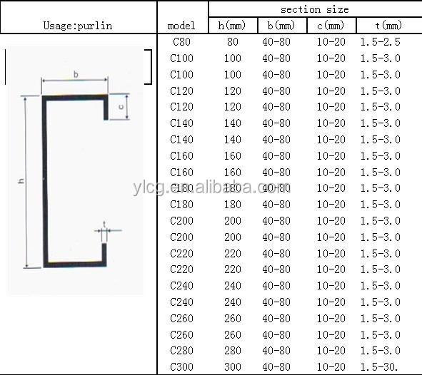 galvanizado c z perfil de a o buy galvanizado c z a o perfil u se o de a o galvanizado. Black Bedroom Furniture Sets. Home Design Ideas