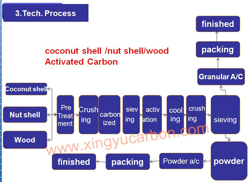 Specification Of Coconut Shell Activated Carbon Mesh Size 6x12 ...